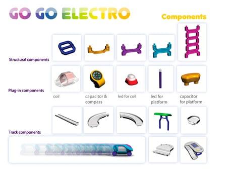 gogoelectro