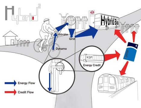 Hybrid Public Bike Concept by Chiyu Chen 02