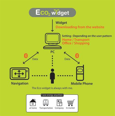 Eco2 Widget by Jinok Kim & Sanghee Ryu
