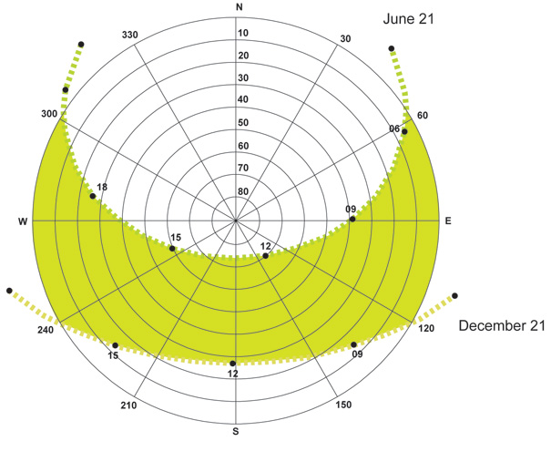 Sun Path Diagram Philippines.Massive Agricultural Urbanism Yanko Design