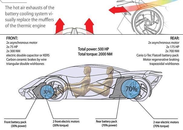 A Soft Electric Lambo – Lambo Engine Diagram