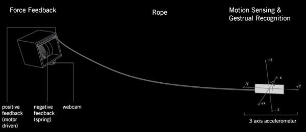 Rope Revolution by Lining Yao, Sayamindu Dasgupta, Nadia Cheng, Jason Spingarn-Koff, Ostap Rudakevych, Hiroshi Ishii