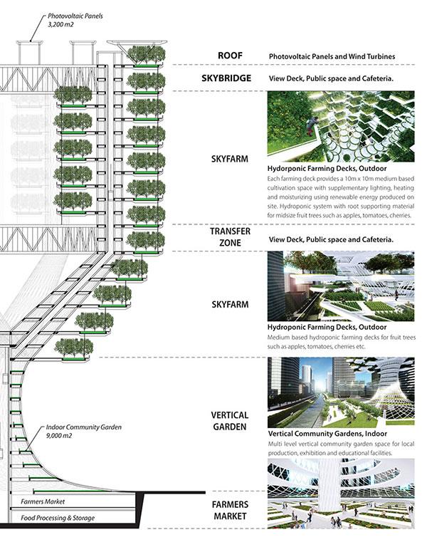 طراحی شهری،طراحی منظر،مزرعه ی طبقاتی