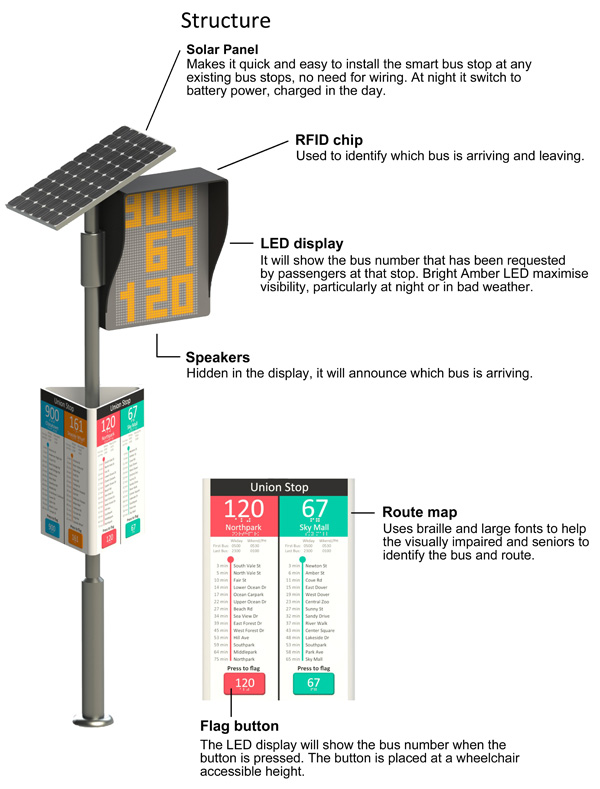 The Smart Bus Stop Yanko Design