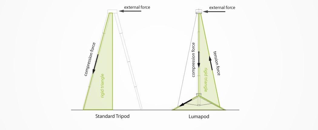 lumapod_worlds_fastest_tripod_09
